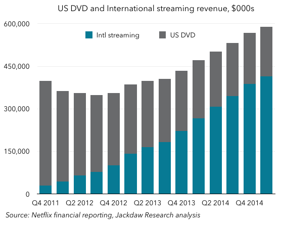 US DVD and Intl streaming revenue