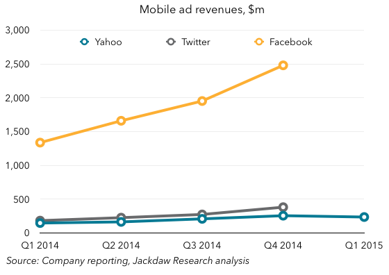 Yahoo mobile ad revenues