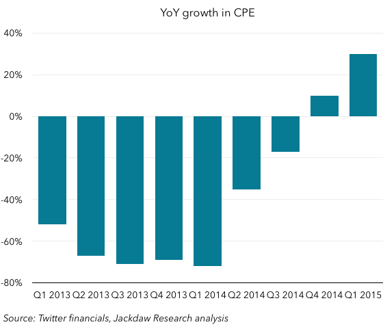 Year on year CPE growth
