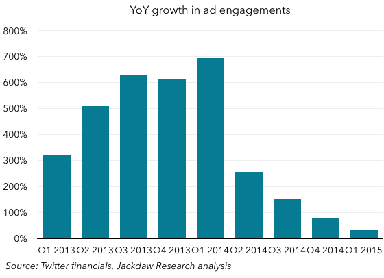 Year on year ad engagement growth