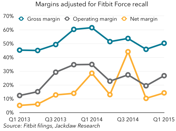 Fitbit adjusted margins