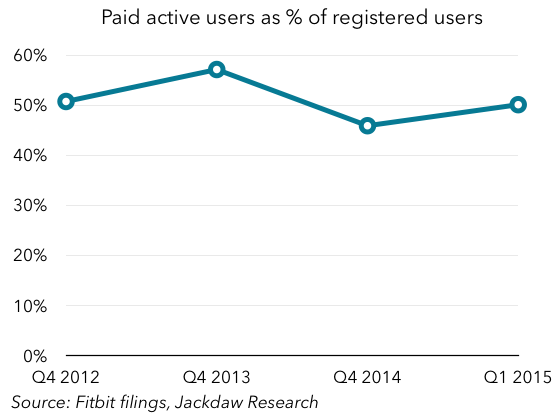 Paid users as percent of registered users