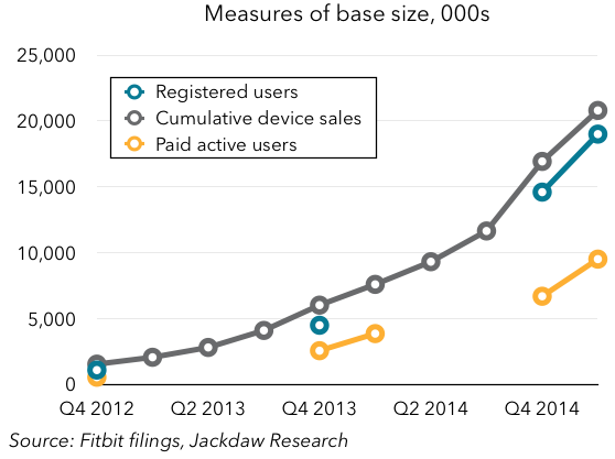 Registered paid users and cumulative sales