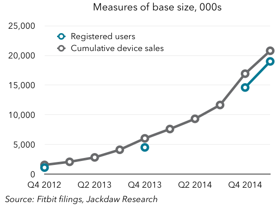 Registered users vs cumulative sales