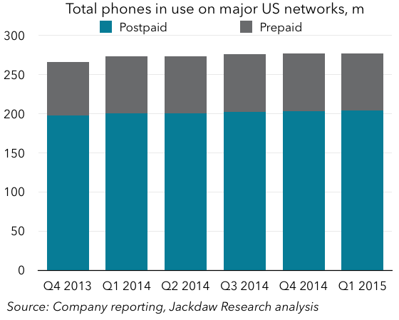 Phone penetration has softened. Connective devices are growing however.