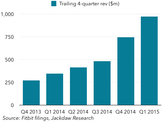 Trailing 4 quarter revenue $m