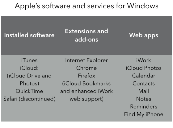 Apple software on Windows