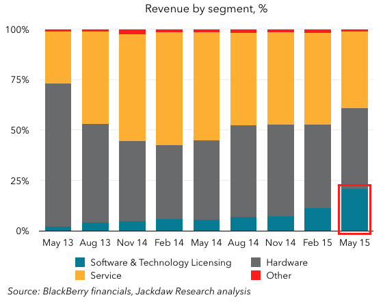 Revenue mix