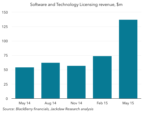 Software and Tech Licensing Revenue