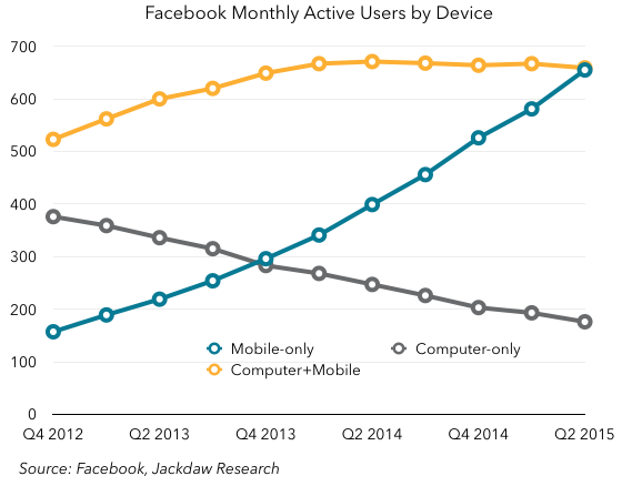 Active users by device