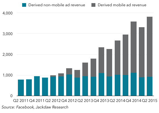 Mobile desktop revenue split