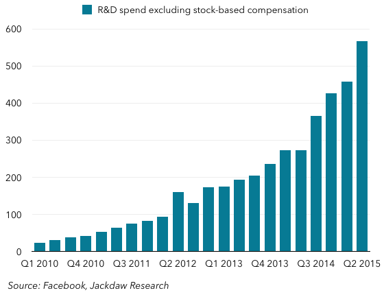 R and D spend
