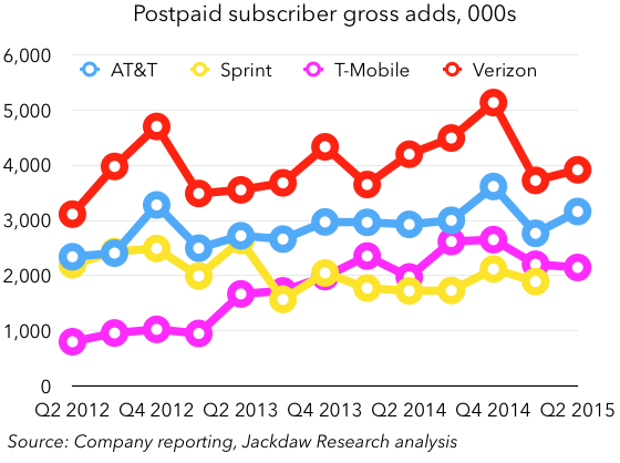Subscriber gross adds