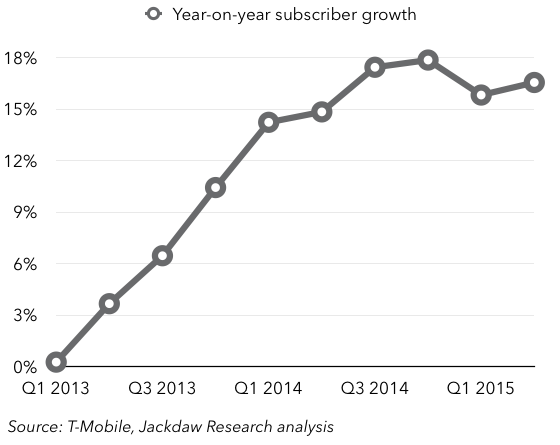TMO subscriber growth