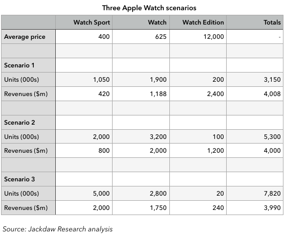 Three Apple Watch scenarios corrected