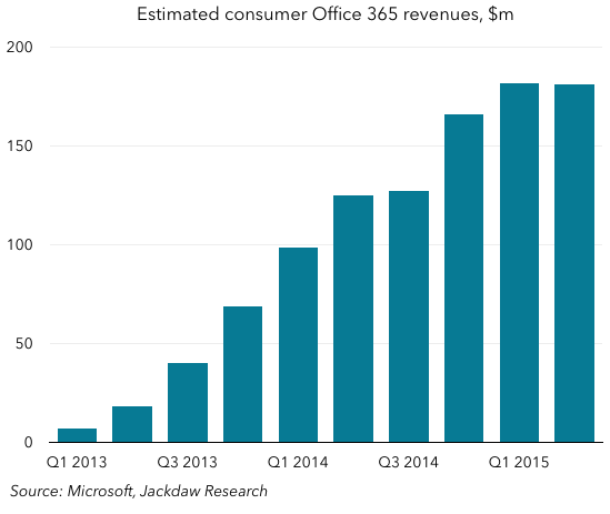 Consumer Office 365 revenues