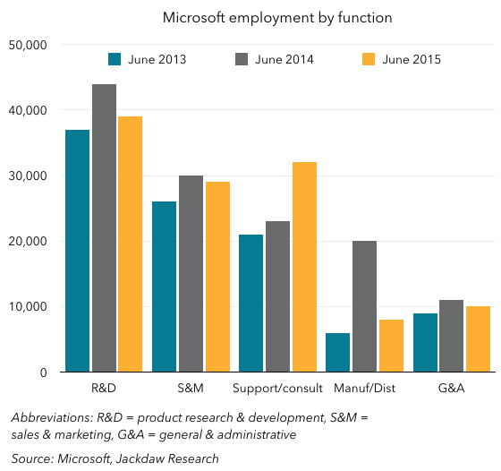 Employees by function