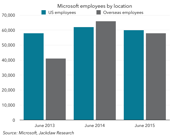 Employees by geography