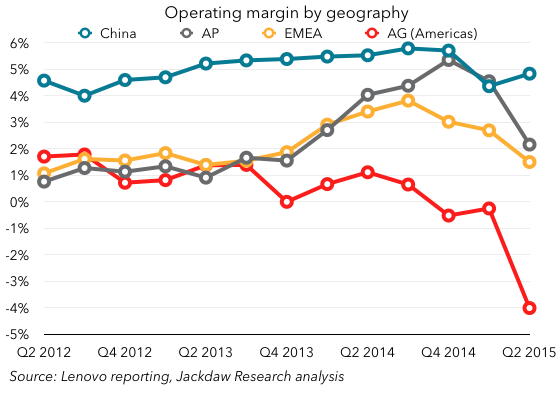 Lenovo margins by geography