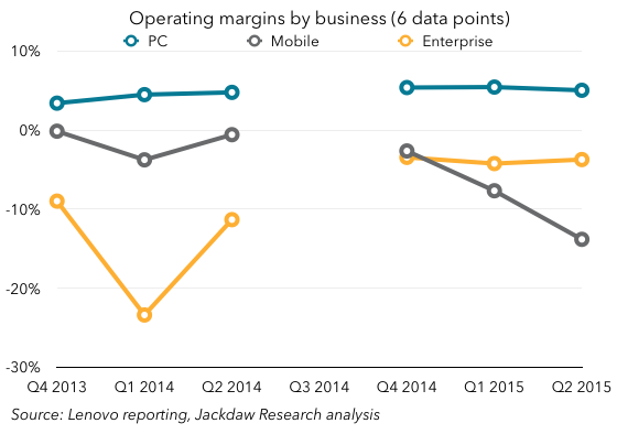 Lenovo margins by segment