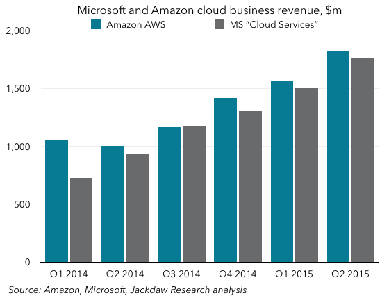 MS cloud and AWS
