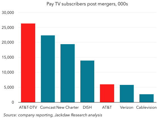 Pay TV subs post mergers