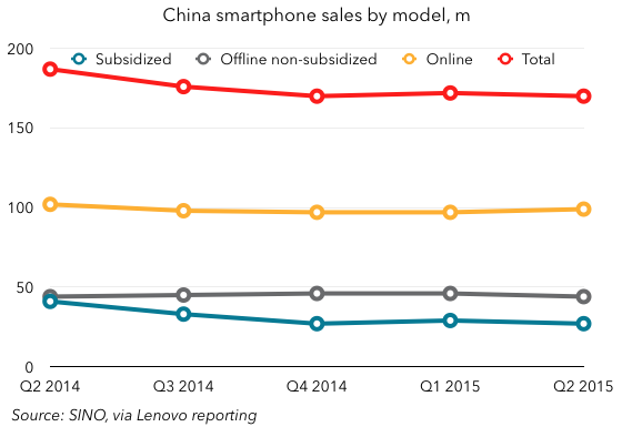 SINO China smartphone data
