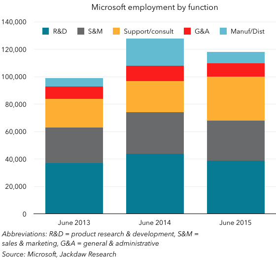 Stacked employees by function