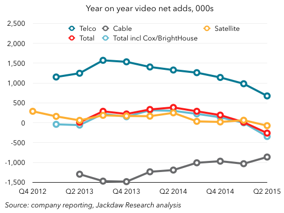 Year on year video net adds by category