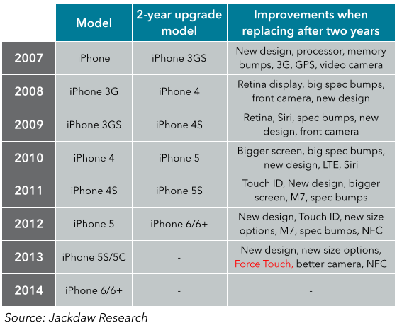 iPhone 2 year upgrade cycles