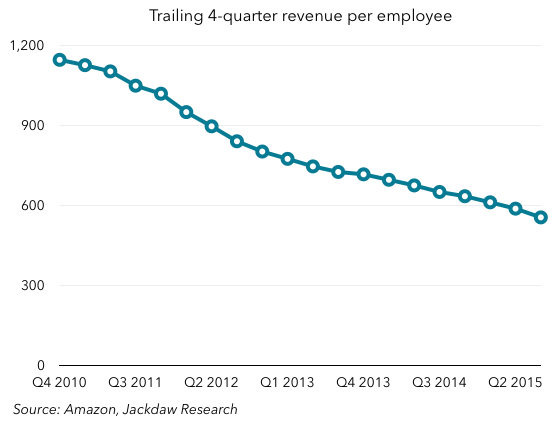 Amazon four quarter rev per employee