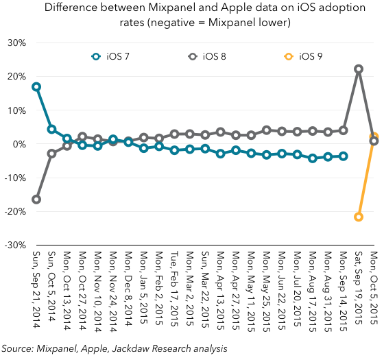 Mixpanel iOS data October 2015