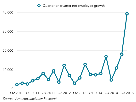 Quarter on quarter employee growth