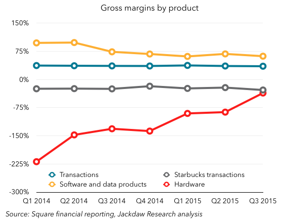 Square margins by product