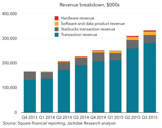 Square revenue breakdown