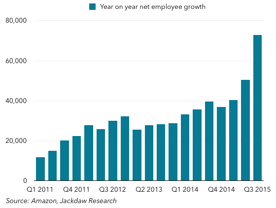 Year on year net employee growth