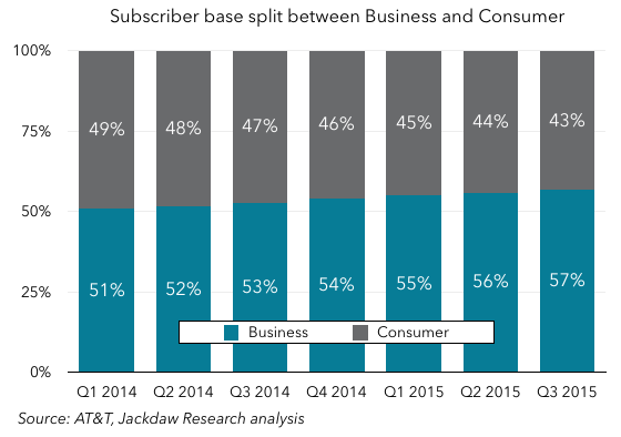 Business Consumer base split