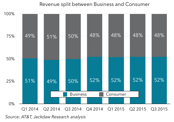 Business Consumer revenue split