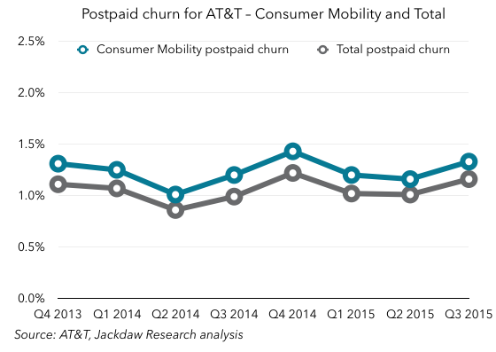 Postpaid churn consumer and total