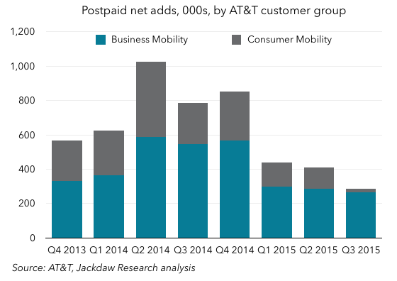Postpaid net adds business and consumer
