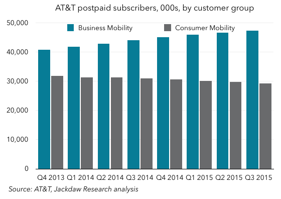 Postpaid subs by segment