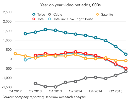 Year on year video net adds by group