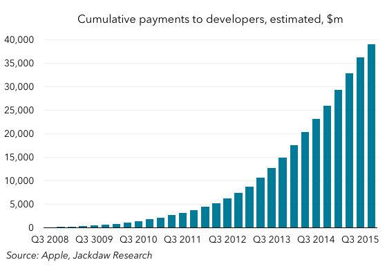 Cumulative dev payments estimated
