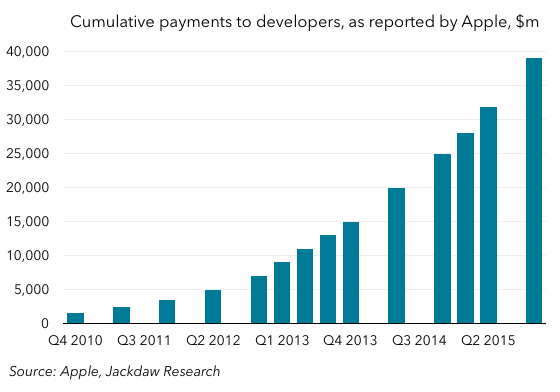 Cumulative payments to devs as reported