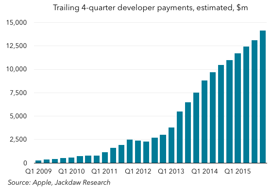 Four quarter dev payments estimated