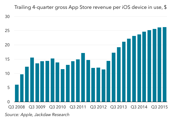 Four quarter revenue per iOS device estimated