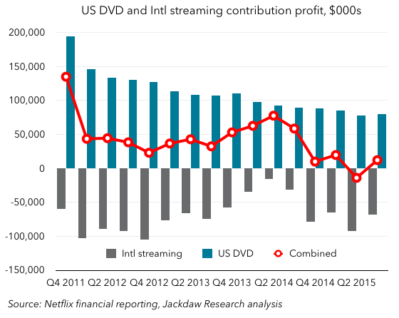International vs DVD contributions