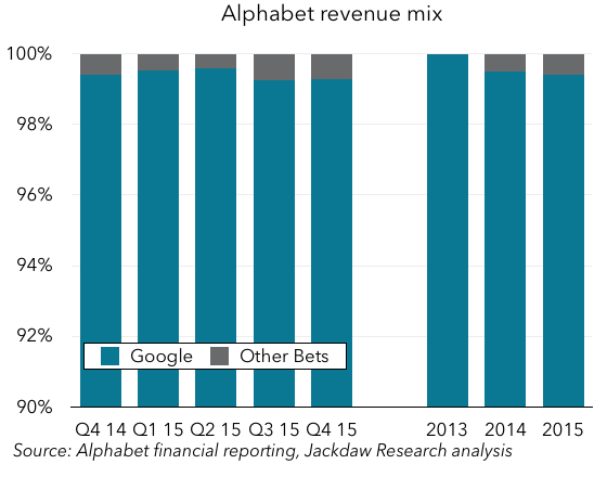 Alphabet revenue breakdown