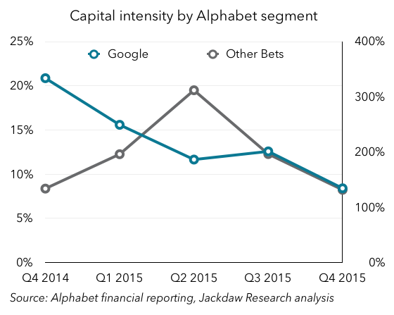 Alphabet segment capital intensity