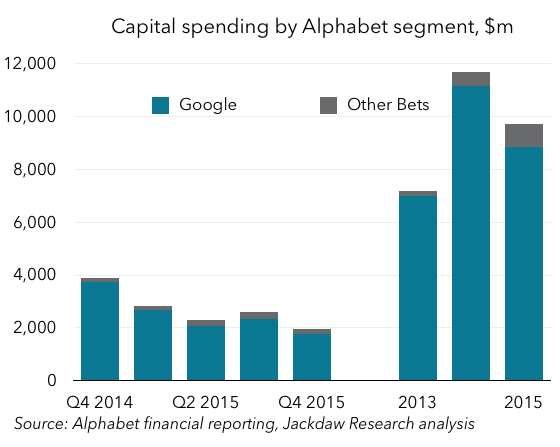Alphabet segment capital spending
